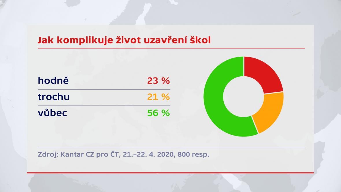 Průzkum agentury Kantrar CZ pro ČT