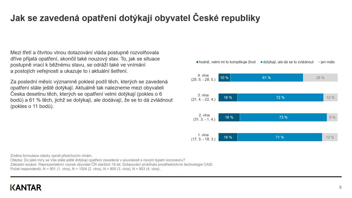 Jak se zavedená opatření dotýkají obyvatel České republiky