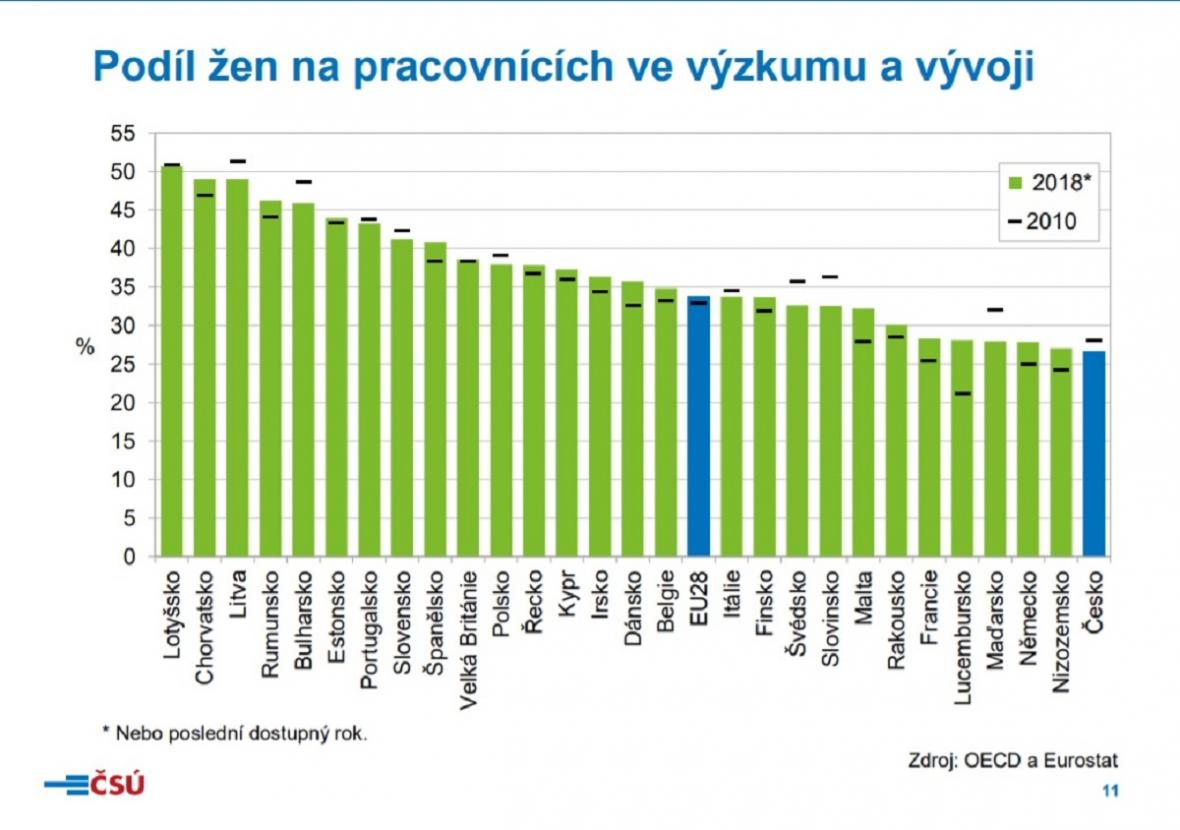 Klíčová čísla o financování české vědy
