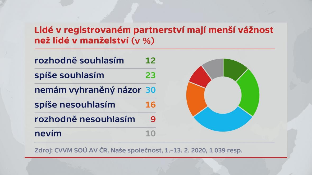 Průzkumy – postoj veřejnosti k manželství párů stejného pohlaví