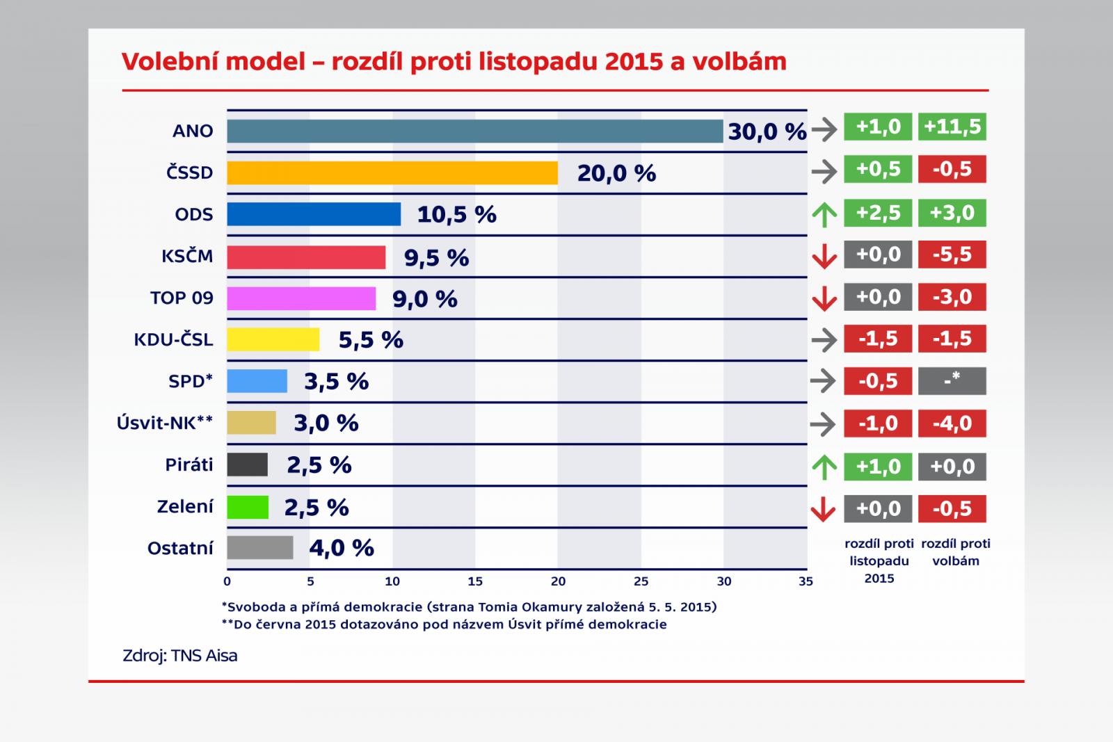 Trendy Česka 20. vlna