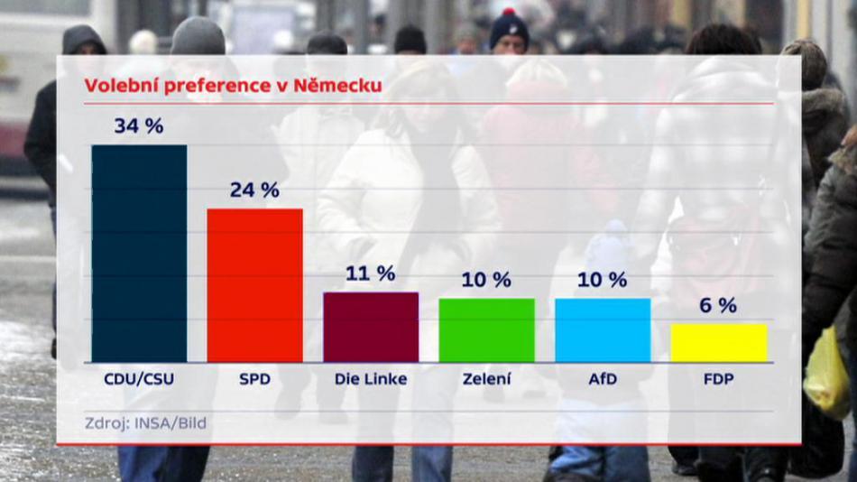 Německé volební preference
