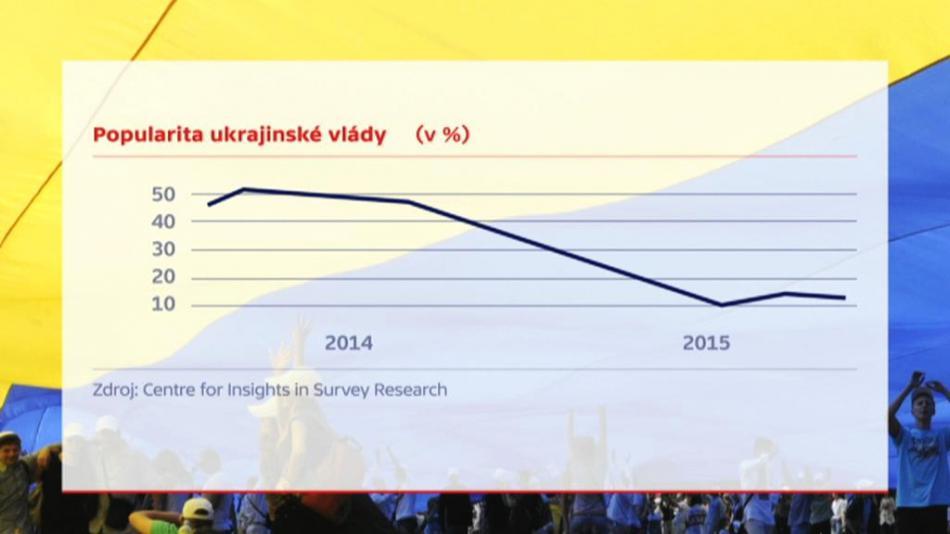 Propad popularity ukrajinské vlády