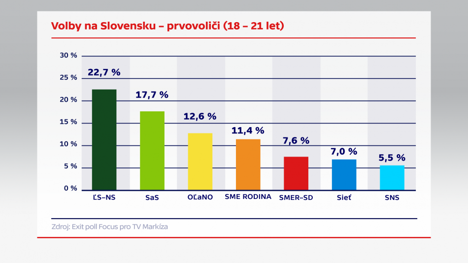 Volby na Slovensku – prvovoliči