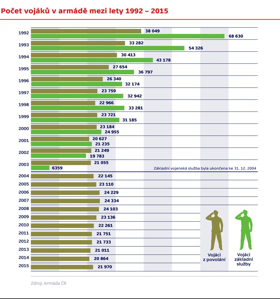 Počty vojáků v armádě mezi lety 1992 – 2015