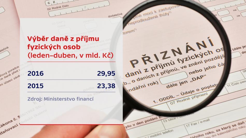 Výběr daně z příjmu fyzických osob - leden až duben 2016