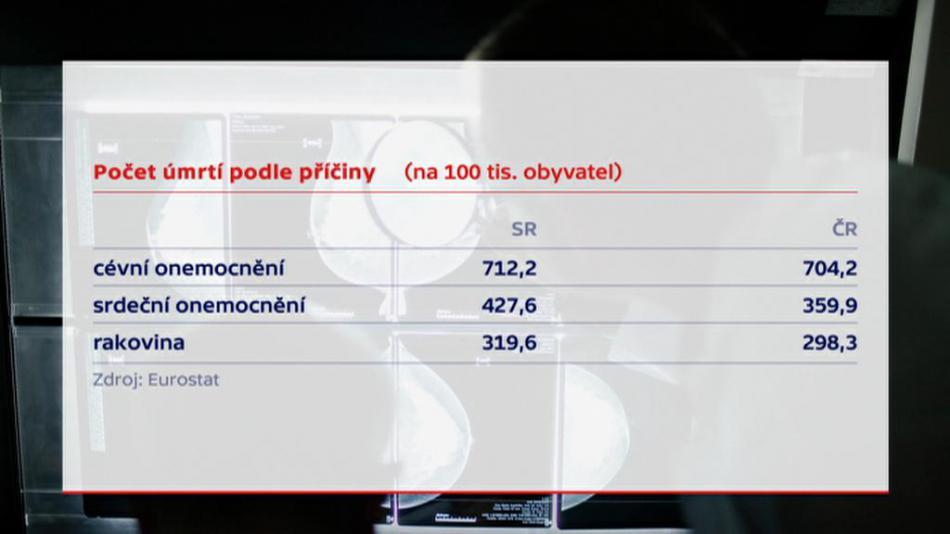 Česko-slovenské srovnání úmrtí podle příčiny