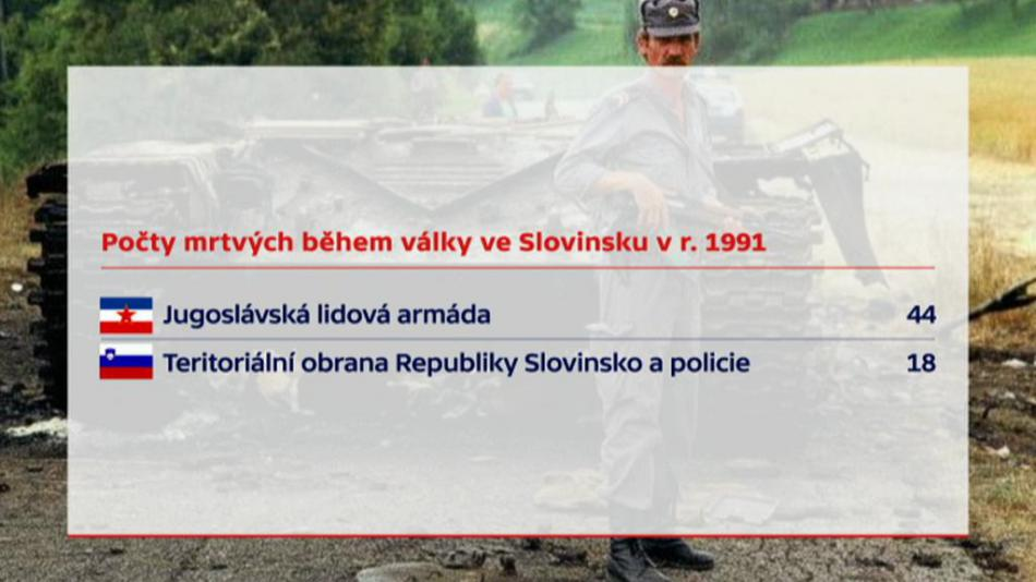Počet obětí slovinské války za nezávislost