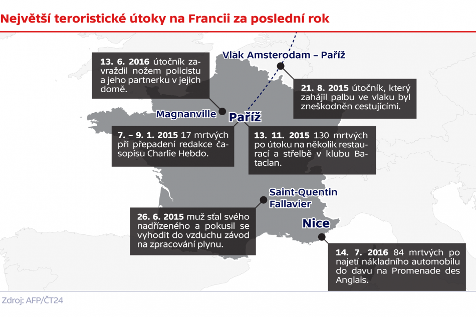 Největší teroristické útoky na Franciiza poslední rok