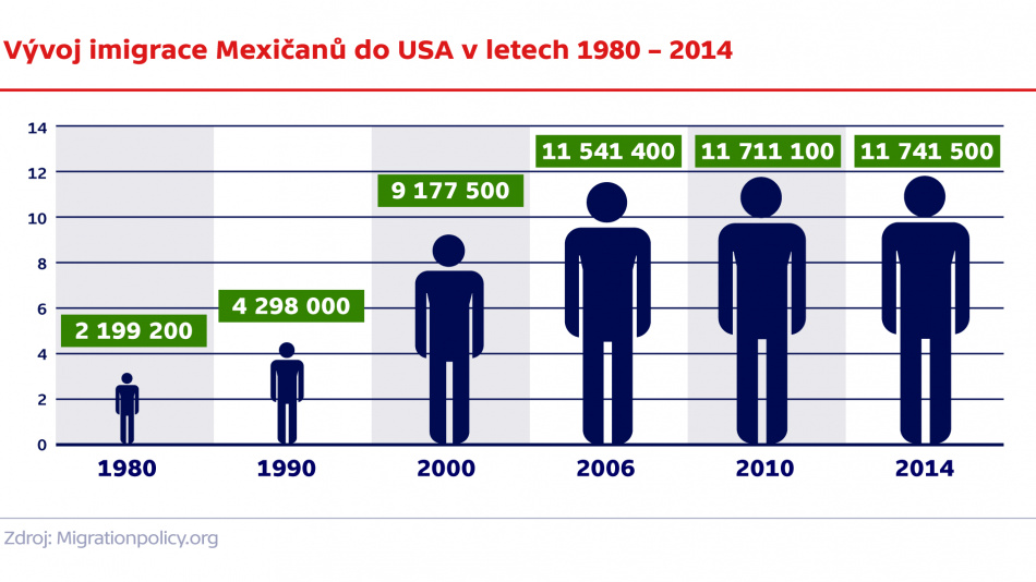 Vývoj imigrace Mexičanů do USA v letech 1980 – 2014