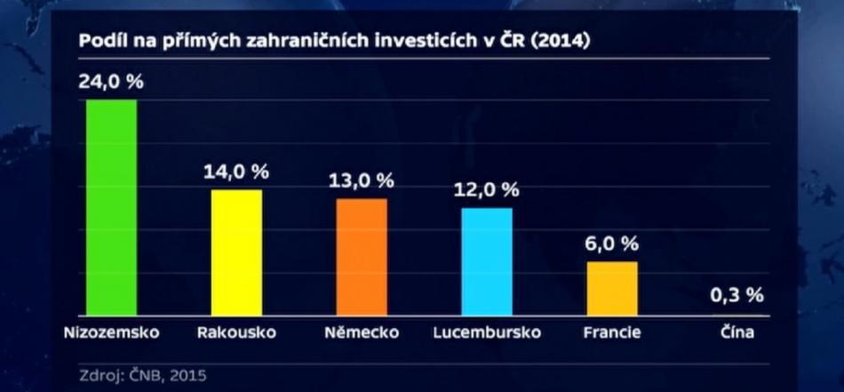 Přímé zahraniční investice v ČR