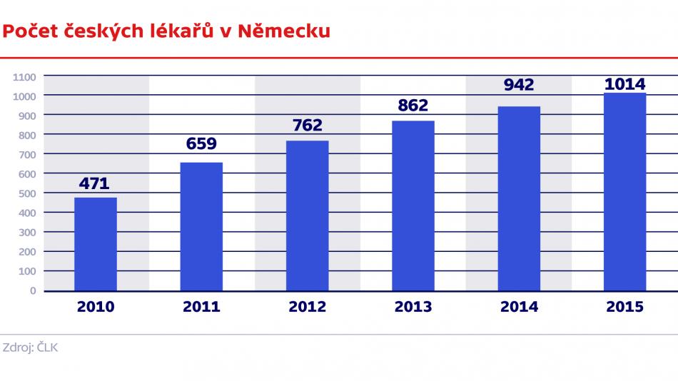 Počet českých lékařů v Německu