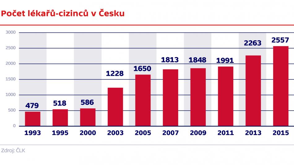 Počet lékařů-cizinců v Česku