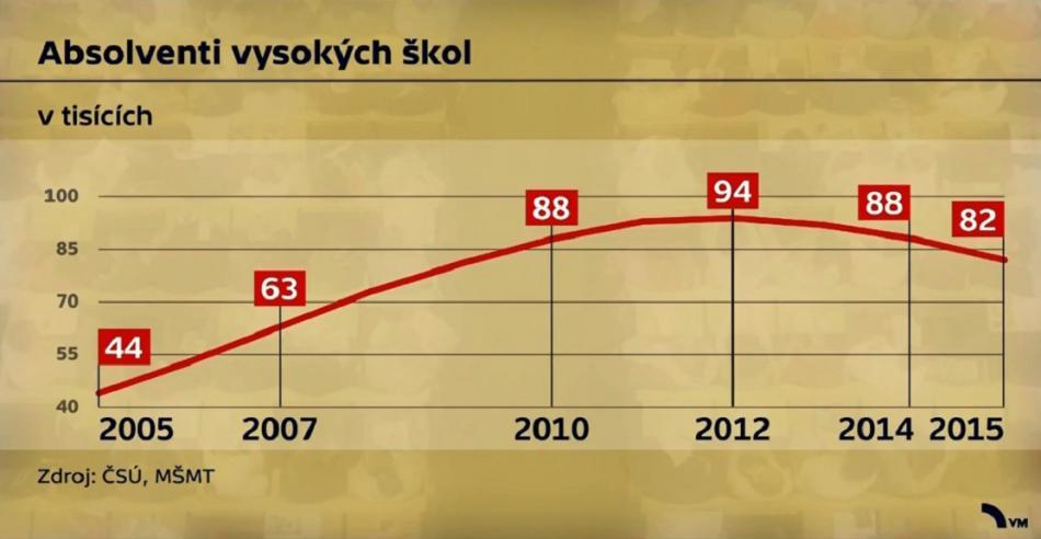 Roční počty absolventů vysokých škol v Česku