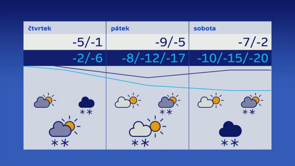 Počátke víkendu udeří arktické mrazy