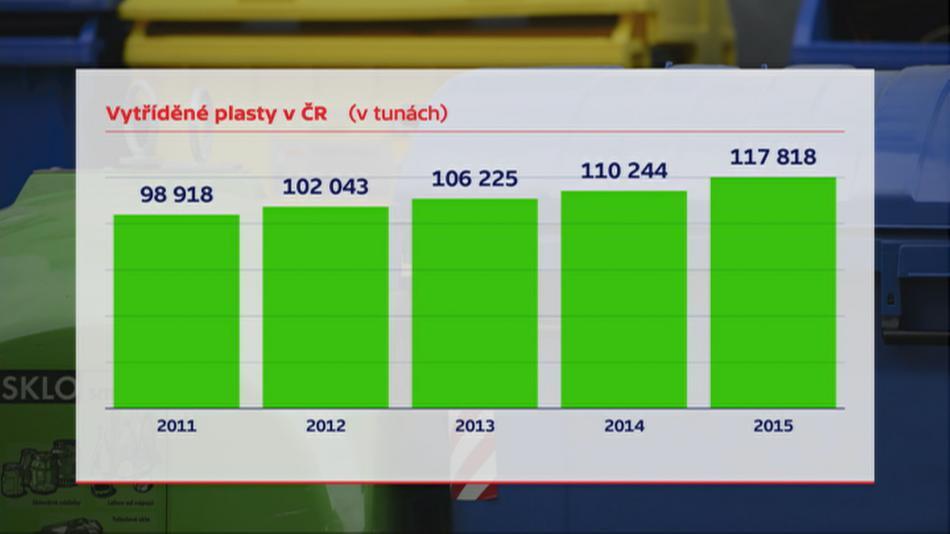 Množství vytříděných plastů v Česku 2011-2015