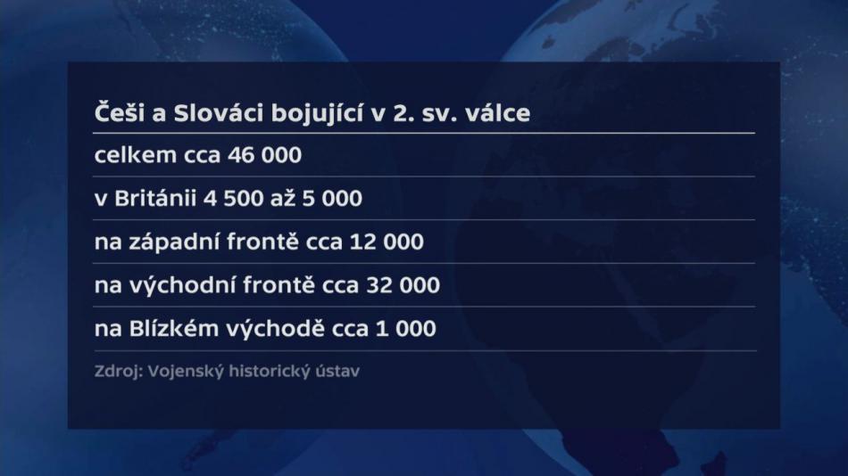 Češi a Slováci bojující ve 2. světové válce
