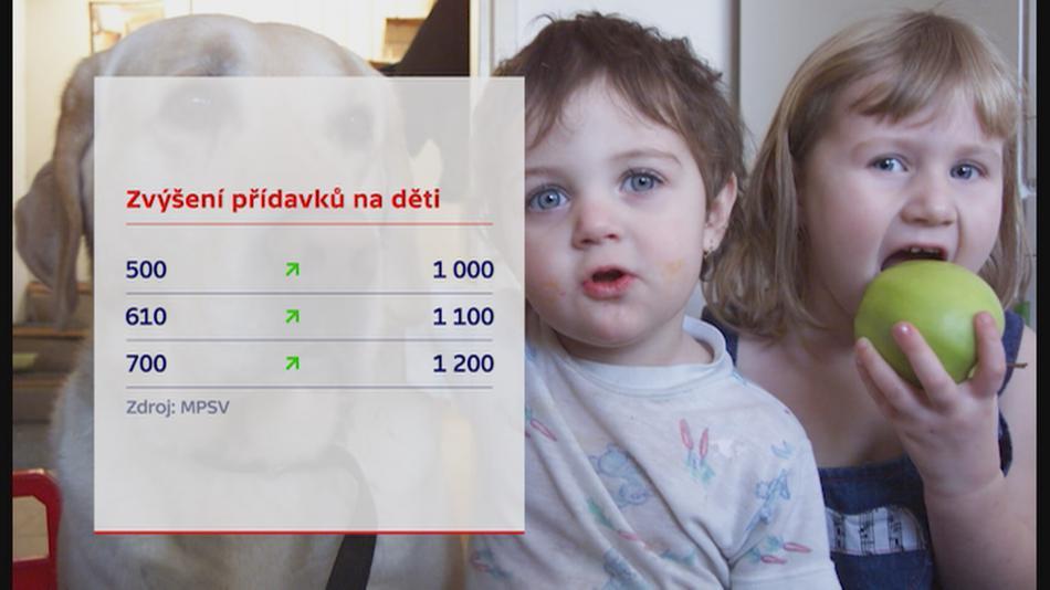 Plán ČSSD na zvýšení přídavků na děti
