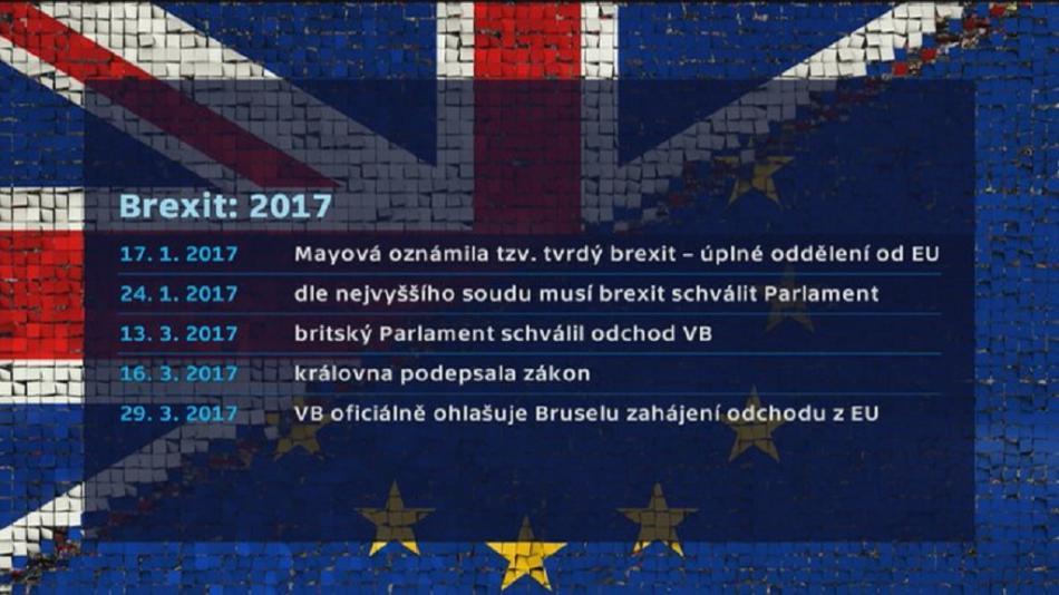 Sled událostí kolem brexitu