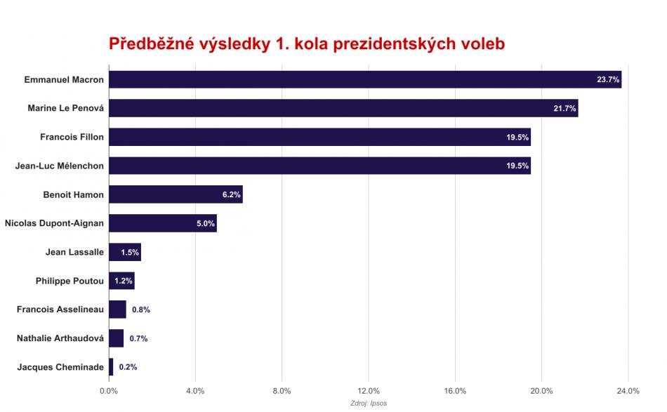 Průběžné odhady výsledků 1. kola prezidentských voleb ve Francii