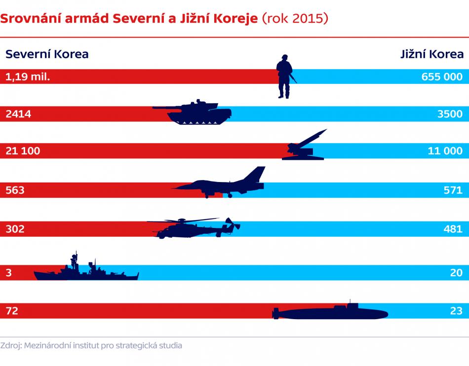 Srovnání armád Severní a Jižní Koreje