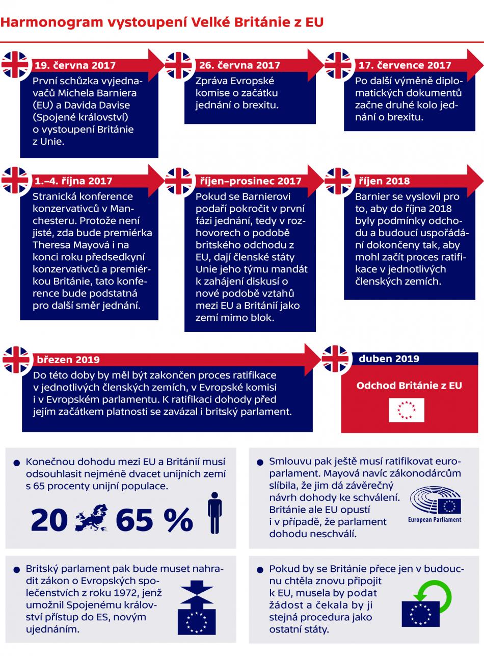 Harmonogram vystoupení Velké Británie z EU