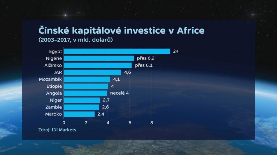 Čínské kapitálové investice v Africe