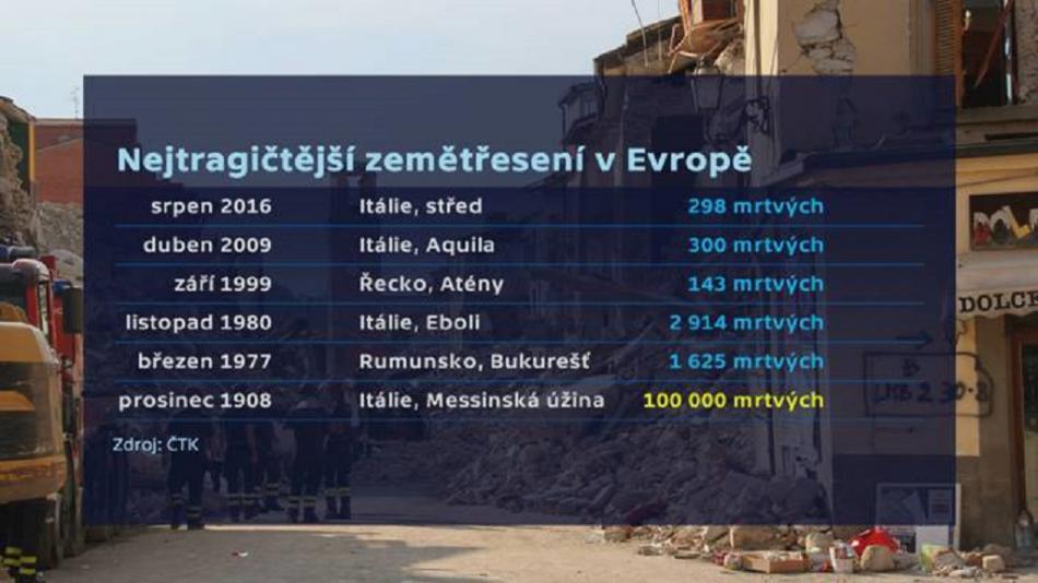 Přehled nejhorších zemětřesení v Evropě