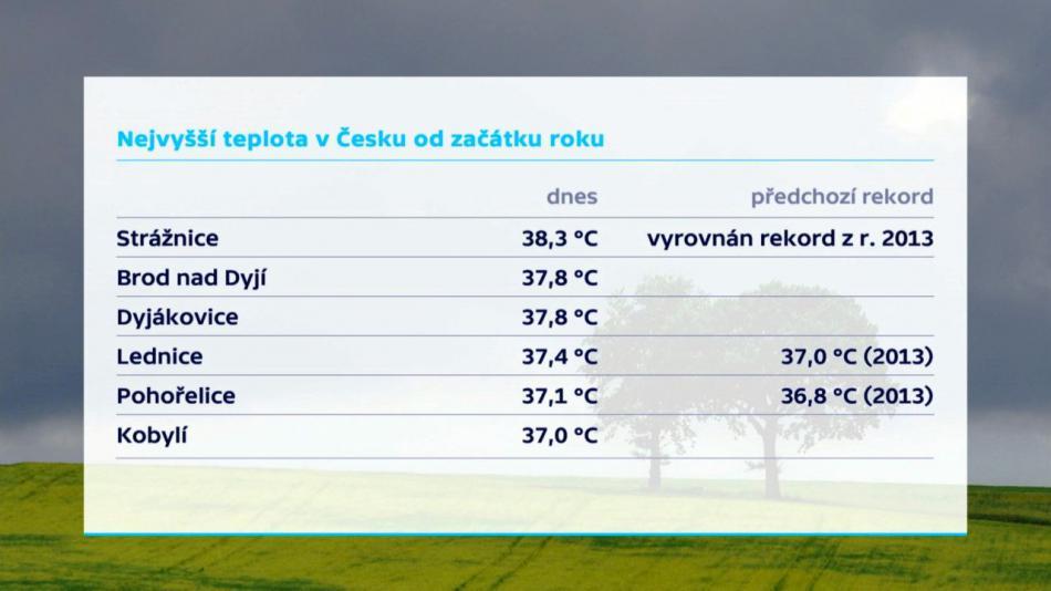 Nejvyšší teploty 3.8.2017