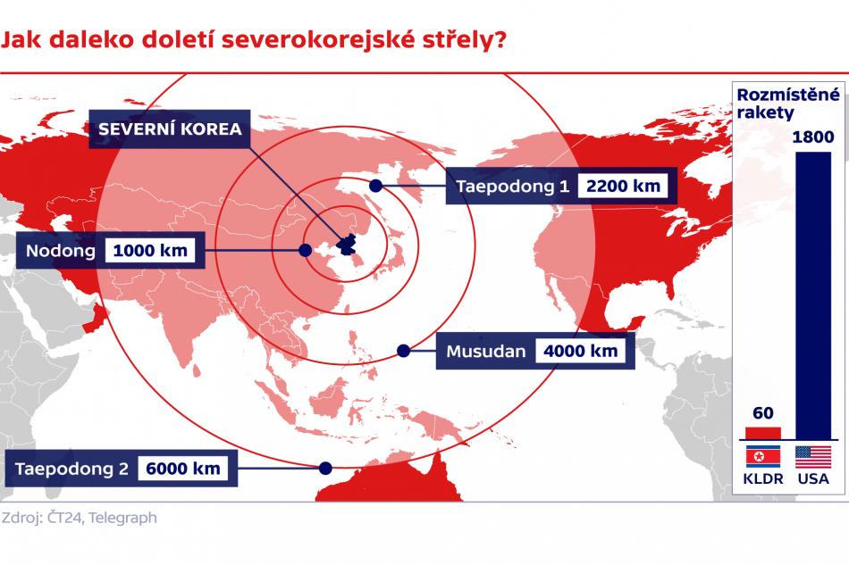 Jak daleko doletí sevrokorejské střely?