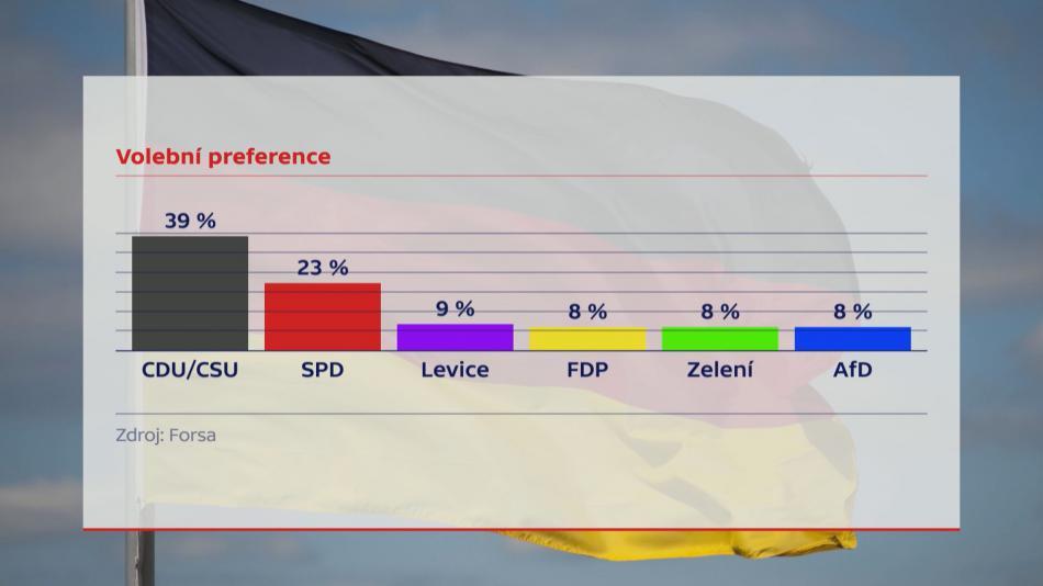 Předvolební průzkum před parlamentními volbami v Německu