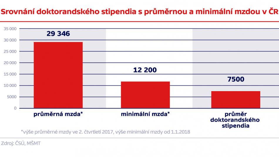 Finanční ohodnocení doktorandů v ČR