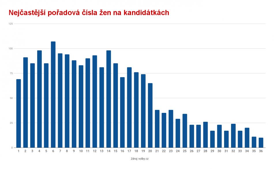 Pořadová čísla žen na kandidátkách