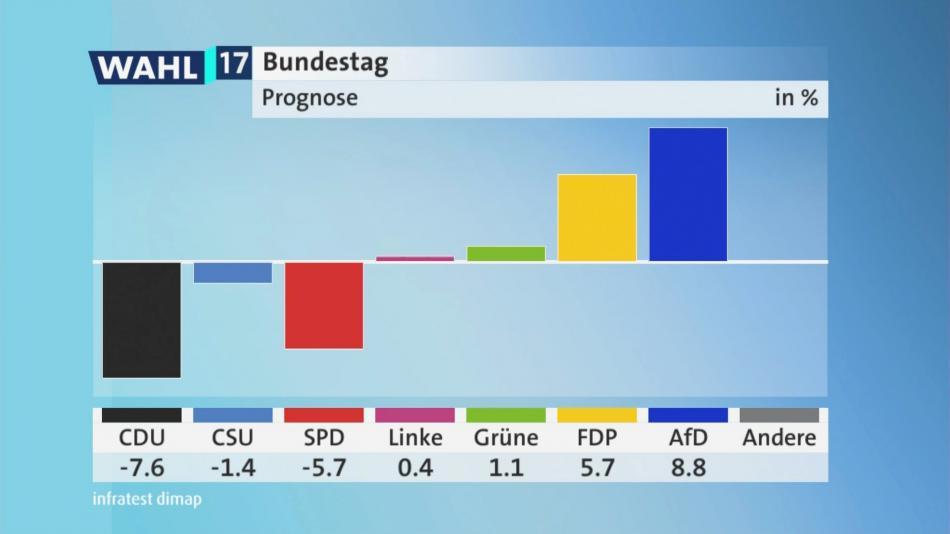Porovnání výsledků stran ve volbách v roce 2013 a 2017
