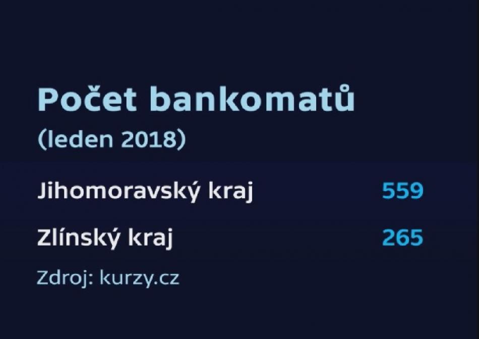 Počet bankomatů v Jihomoravském a Zlínském kraji