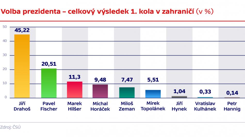 Celkové výsledky 1. kola volby prezidenta v zahraničí (v %)