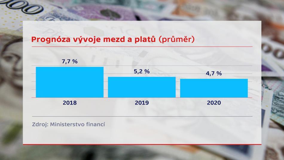 Prognóza vývoje mezd a platů