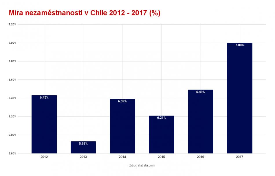 Současná nezaměstnanost v Chile