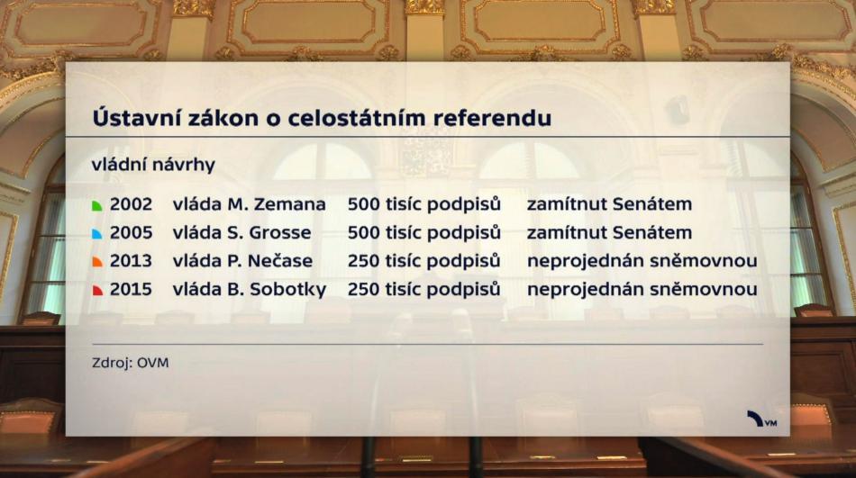 Ústavní zákon o celostátním referendu - vládní návrhy