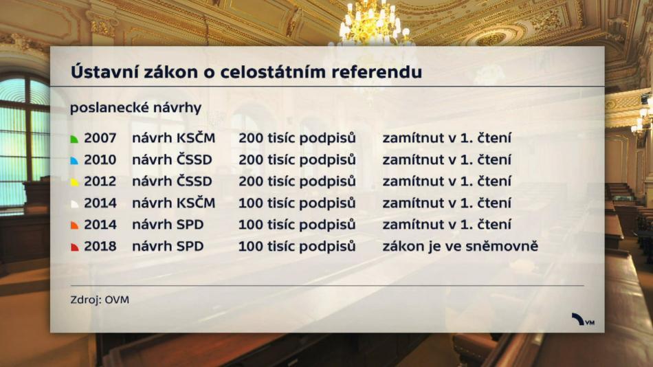Ústavní zákon o celostátním referendu - poslanecké návrhy