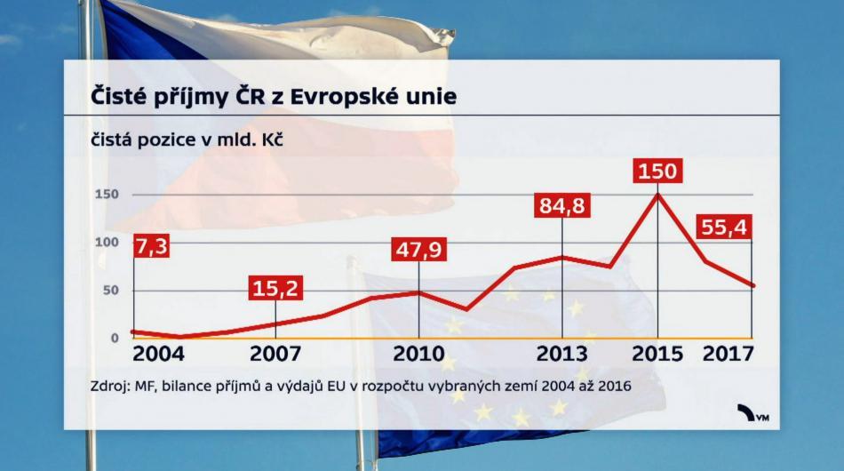 Čisté příjmy ČR z EU