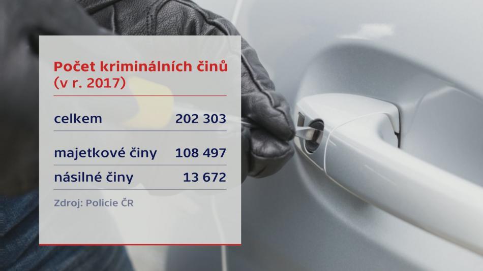 Počet kriminálních činů v roce 2017