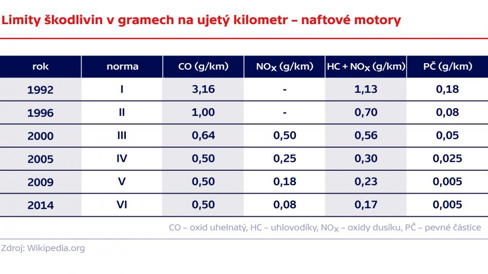 Limity škodlivin v gramech na ujetý kilometr – naftové motory