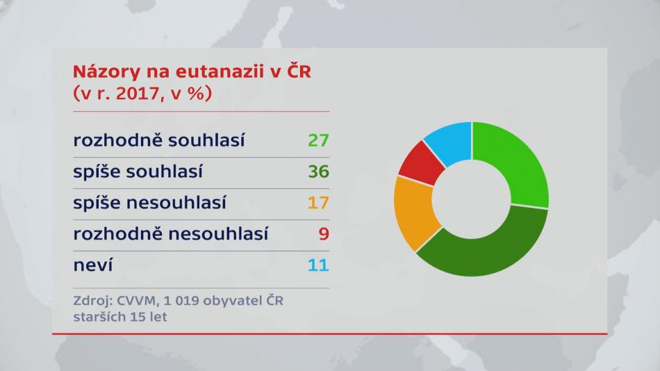 Názory na eutanazii v Česku