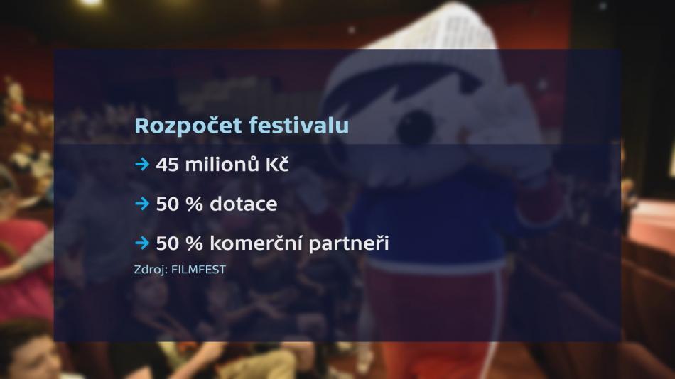 Rozpočet festivalu