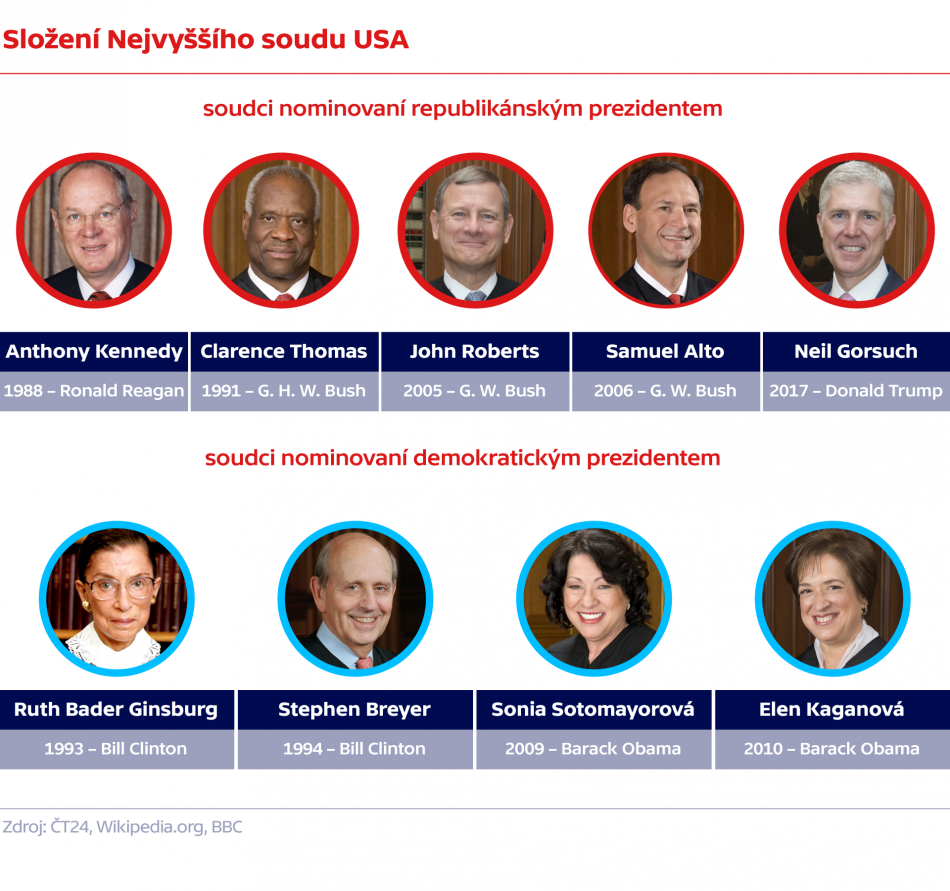 Složení Nejvyššího soudu USA