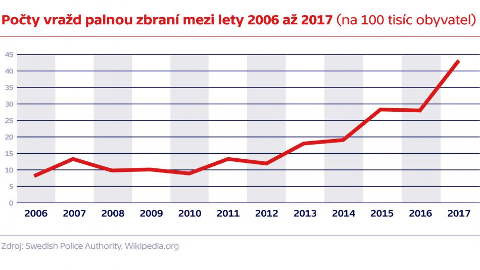 Počty vražd palnou zbraní mezi lety 2006 až 2017 (na tisíc obyvatel)