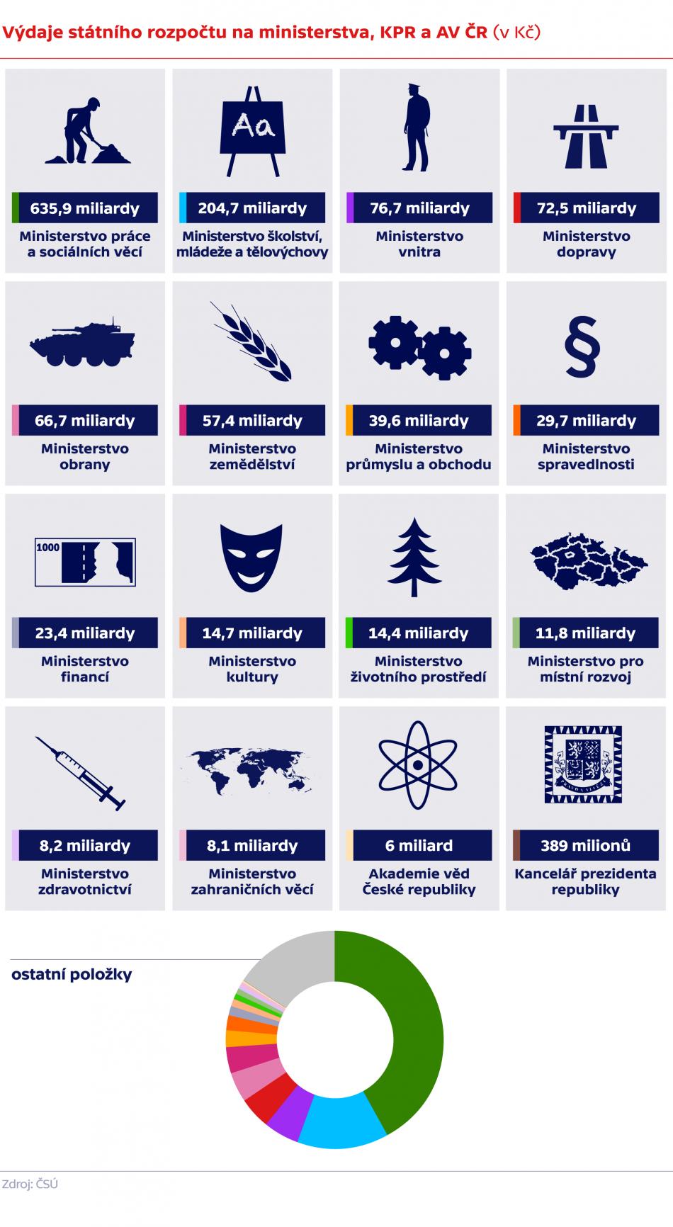 Výdaje státního rozpočtu na ministerstva, KPR a AV ČR (v Kč)