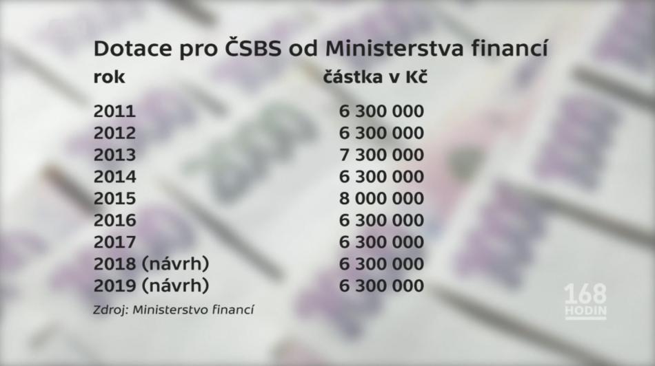 Dotace pro ČSBS