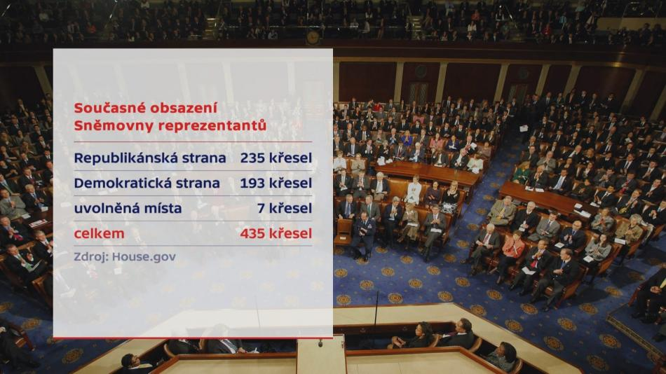 Aktuální složení dolní komory Kongresu